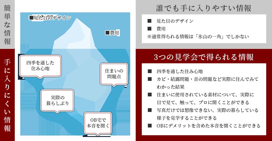「氷山の一角」の情報だけで、家づくりの判断はおすすめしません